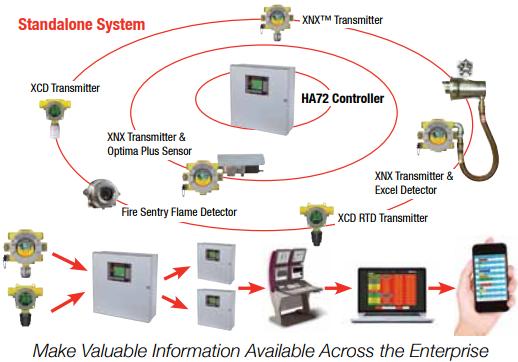 HA72 Controller - HONEYWELL-Honeywell Gas Detector - Honeywell,Micro